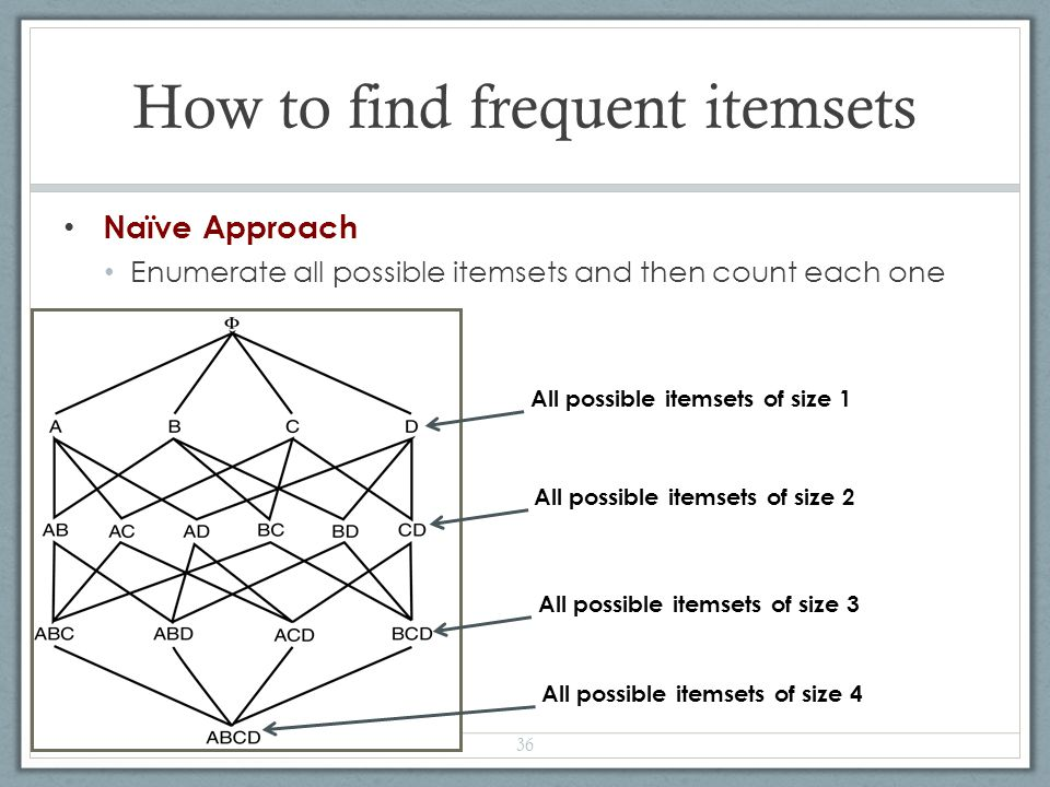 How to find frequent itemsets Naïve Approach Enumerate all possible itemsets and then count each one 36 All possible itemsets of size 1 All possible i