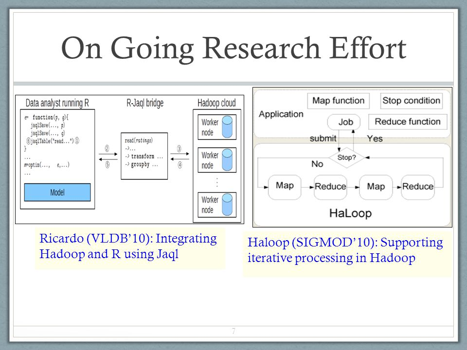 On Going Research Effort Ricardo (VLDB10): Integrating Hadoop and R using Jaql 7 Haloop (SIGMOD10): Supporting iterative processing in Hadoop