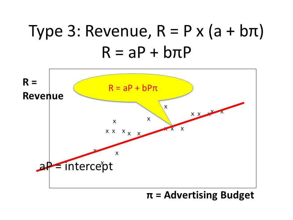 Type 3: Revenue, R = P x (a + bπ) R = aP + bπP π = Advertising Budget R = Revenue x x x x x x x x x x x x aP = intercept R = aP + bPπ