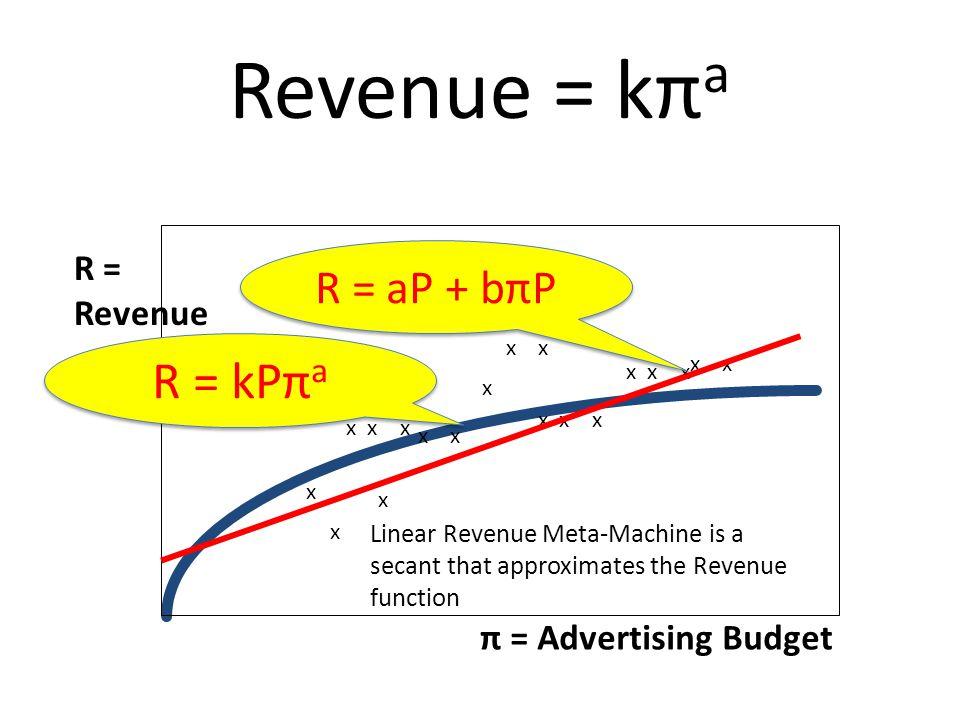 Revenue = kπ a π = Advertising Budget R = Revenue x x x x x x x x x x x x Linear Revenue Meta-Machine is a secant that approximates the Revenue function R = aP + bπP R = kPπ a