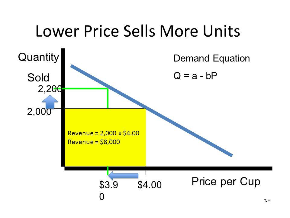 Lower Price Sells More Units Price per Cup $3.9 0 2,200 $4.00 Quantity Sold 2,000 Demand Equation Q = a - bP Revenue = 2,000 x $4.00 Revenue = $8,000 TJM