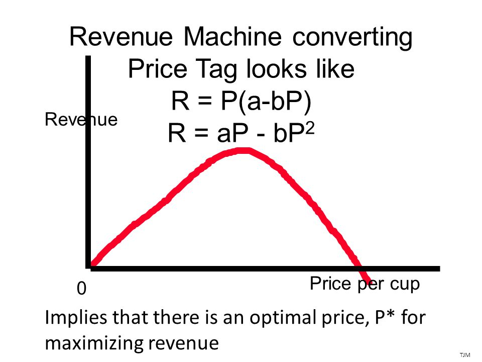 Revenue Machine converting Price Tag looks like R = P(a-bP) R = aP - bP 2 Revenue Price per cup 0 TJM Implies that there is an optimal price, P* for maximizing revenue