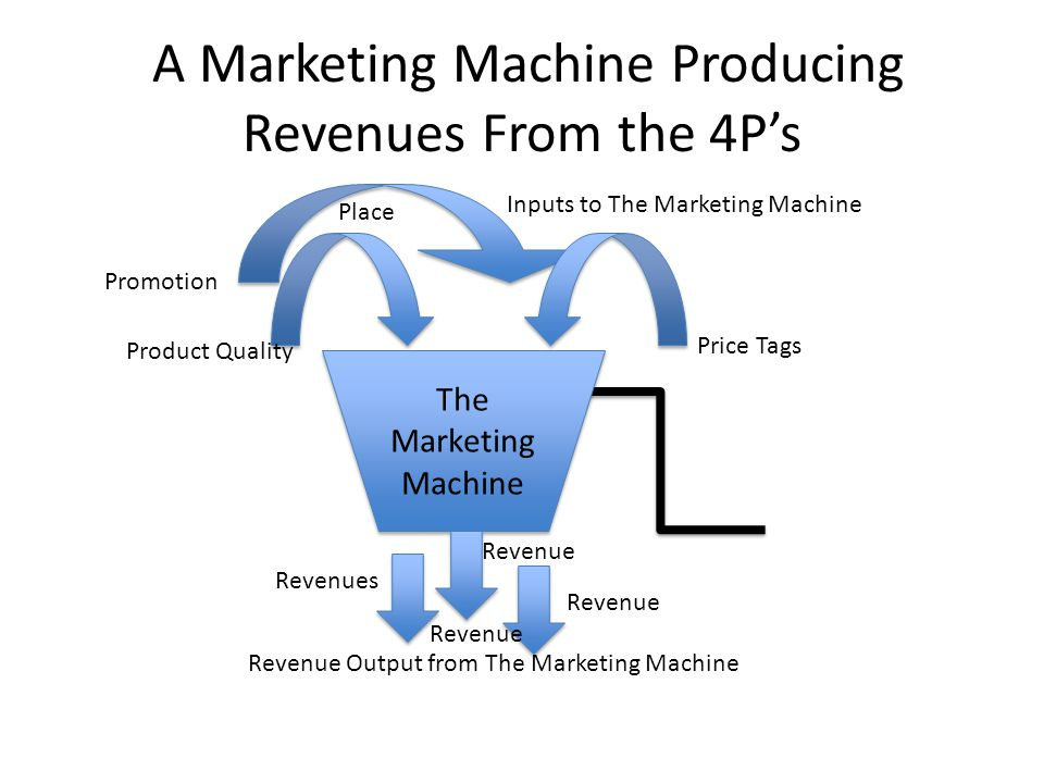 A Marketing Machine Producing Revenues From the 4Ps The Marketing Machine Inputs to The Marketing Machine Price Tags Product Quality Promotion Place Revenue Output from The Marketing Machine Revenues Revenue
