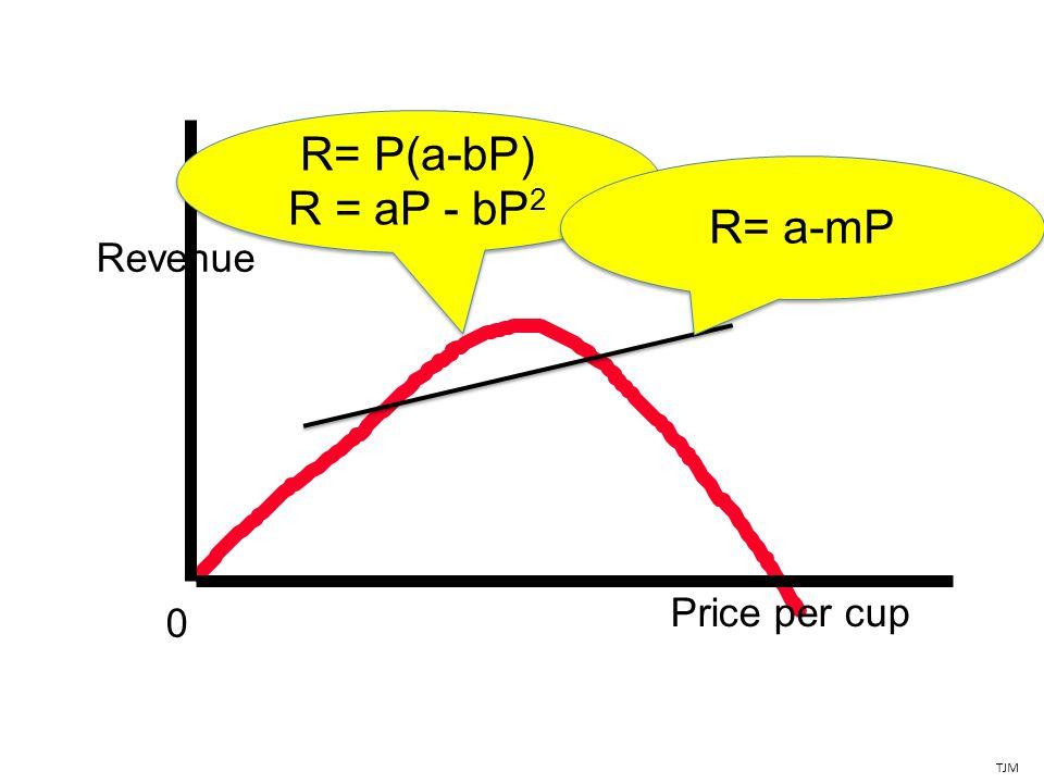 Revenue Price per cup 0 TJM R= P(a-bP) R = aP - bP 2 R= a-mP