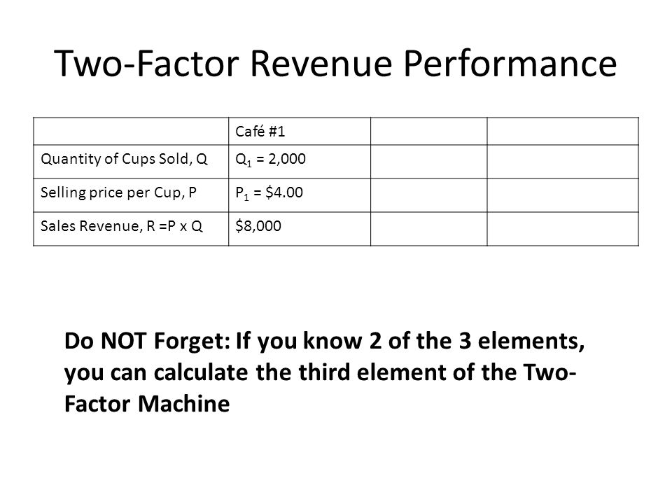 Two-Factor Revenue Performance Café #1 Quantity of Cups Sold, QQ 1 = 2,000 Selling price per Cup, PP 1 = $4.00 Sales Revenue, R =P x Q$8,000 Do NOT Forget: If you know 2 of the 3 elements, you can calculate the third element of the Two- Factor Machine