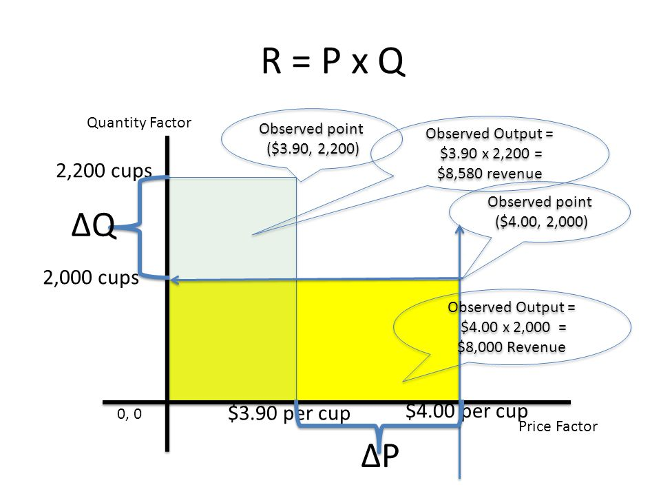 R = P x Q Price Factor Quantity Factor 0, 0 $3.90 per cup 2,200 cups Observed point ($4.00, 2,000) Observed Output = $3.90 x 2,200 = $8,580 revenue Observed Output = $3.90 x 2,200 = $8,580 revenue $4.00 per cup 2,000 cups Observed Output = $4.00 x 2,000 = $8,000 Revenue Observed Output = $4.00 x 2,000 = $8,000 Revenue Observed point ($3.90, 2,200) Q P
