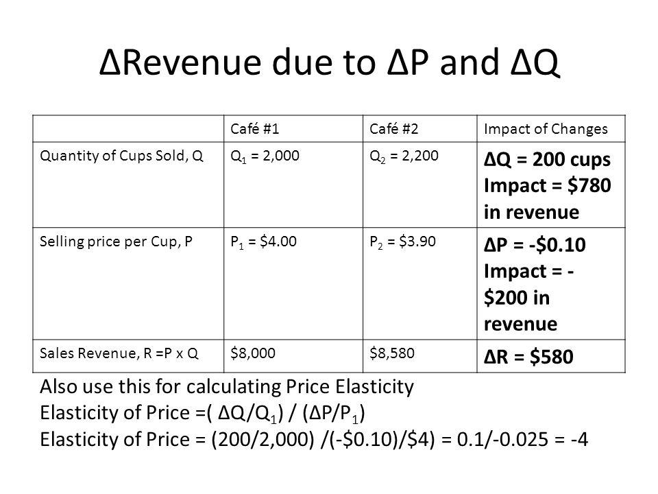 Revenue due to P and Q Café #1Café #2Impact of Changes Quantity of Cups Sold, QQ 1 = 2,000Q 2 = 2,200 Q = 200 cups Impact = $780 in revenue Selling price per Cup, PP 1 = $4.00P 2 = $3.90 P = -$0.10 Impact = - $200 in revenue Sales Revenue, R =P x Q$8,000$8,580 R = $580 Also use this for calculating Price Elasticity Elasticity of Price =( Q/Q 1 ) / (P/P 1 ) Elasticity of Price = (200/2,000) /(-$0.10)/$4) = 0.1/-0.025 = -4
