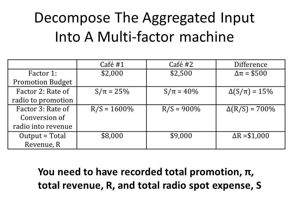 Decompose The Aggregated Input Into A Multi-factor machine You need to have recorded total promotion, π, total revenue, R, and total radio spot expense, S
