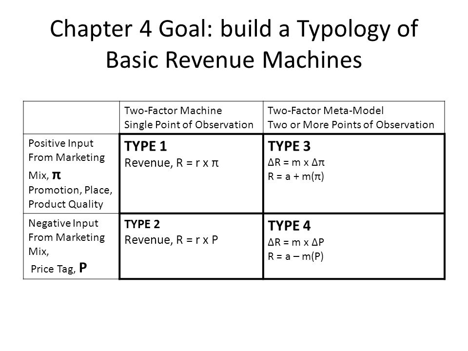 Chapter 4 Goal: build a Typology of Basic Revenue Machines Two-Factor Machine Single Point of Observation Two-Factor Meta-Model Two or More Points of Observation Positive Input From Marketing Mix, π Promotion, Place, Product Quality TYPE 1 Revenue, R = r x π TYPE 3 R = m x π R = a + m(π) Negative Input From Marketing Mix, Price Tag, P TYPE 2 Revenue, R = r x P TYPE 4 R = m x P R = a – m(P)