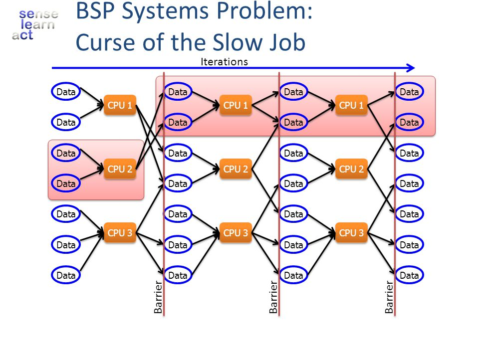 BSP Systems Problem: Curse of the Slow Job Data CPU 1 CPU 2 CPU 3 CPU 1 CPU 2 CPU 3 Data CPU 1 CPU 2 CPU 3 Iterations Barrier Data Barrier