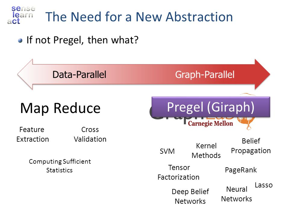 Belief Propagation SVM Kernel Methods Deep Belief Networks Neural Networks Tensor Factorization PageRank Lasso The Need for a New Abstraction If not P