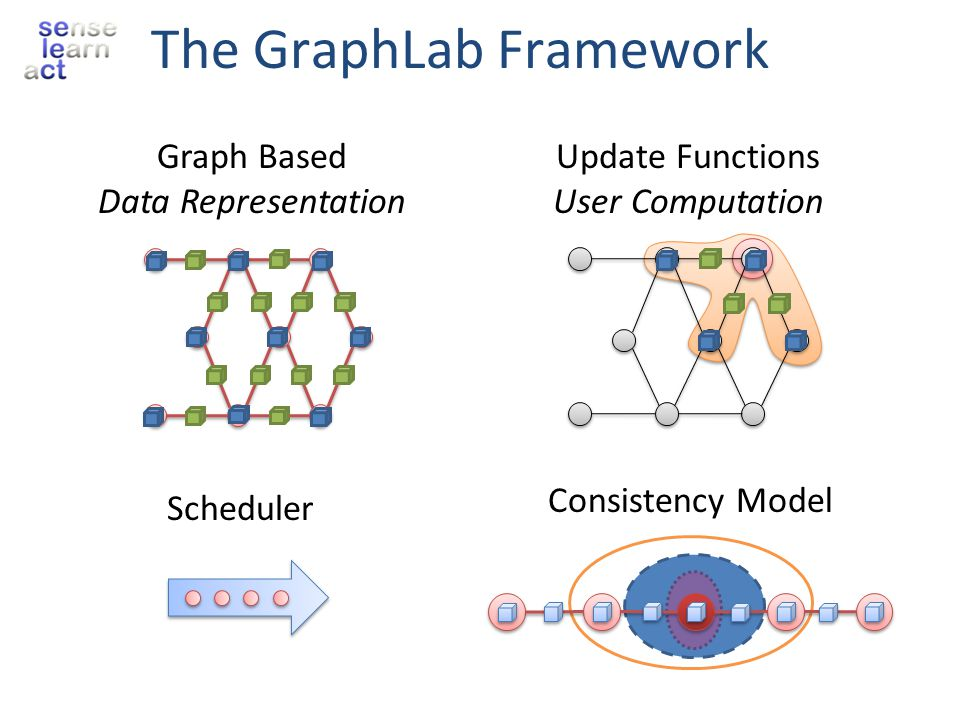 The GraphLab Framework Scheduler Consistency Model Graph Based Data Representation Update Functions User Computation