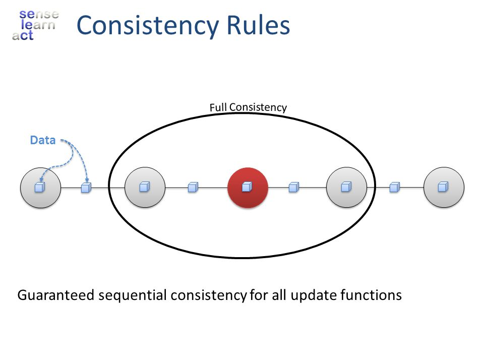 Consistency Rules Guaranteed sequential consistency for all update functions Data