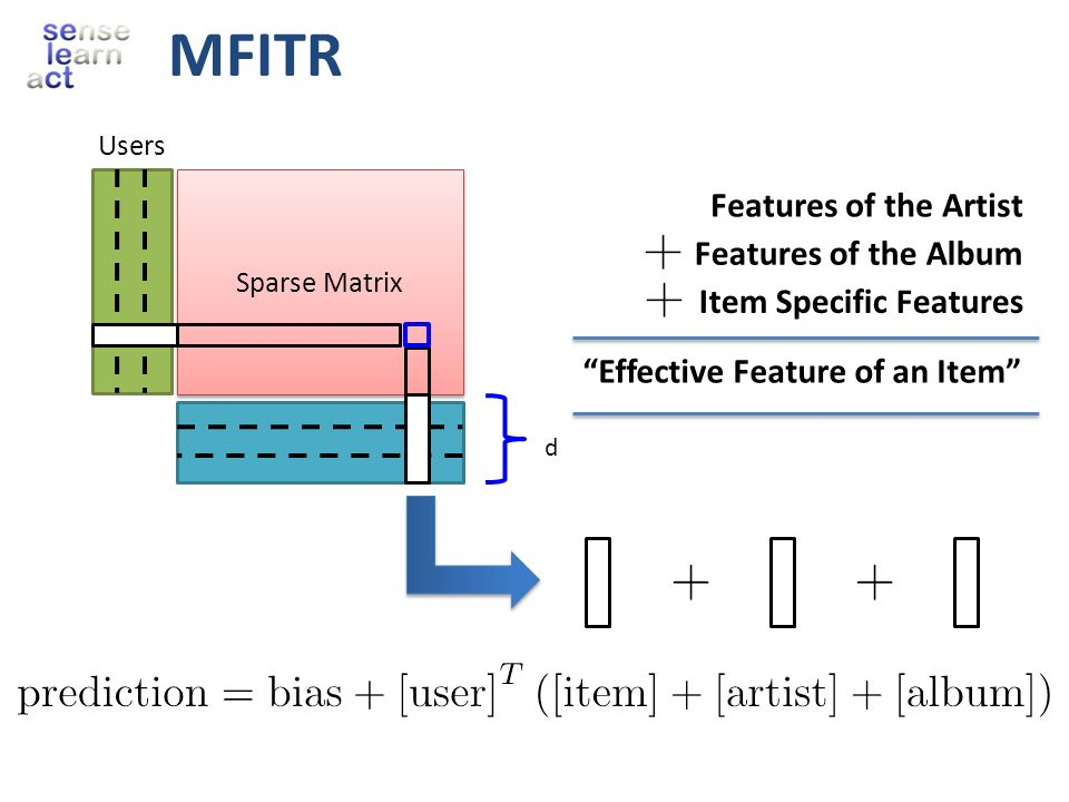 MFITR Sparse Matrix Users d Features of the Artist Features of the Album Item Specific Features Effective Feature of an Item