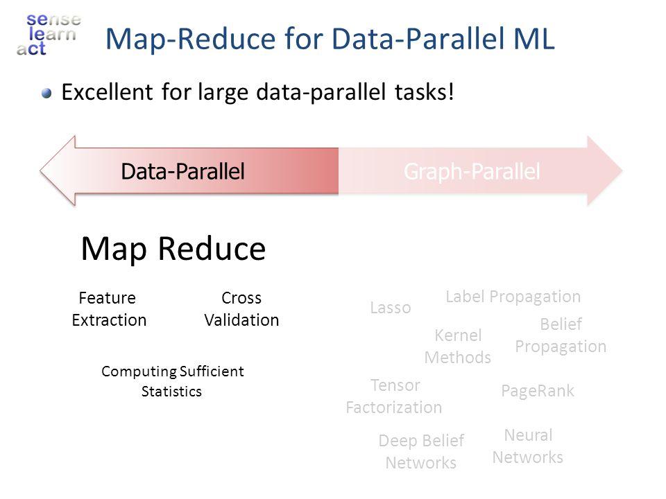 Universities using GraphLab