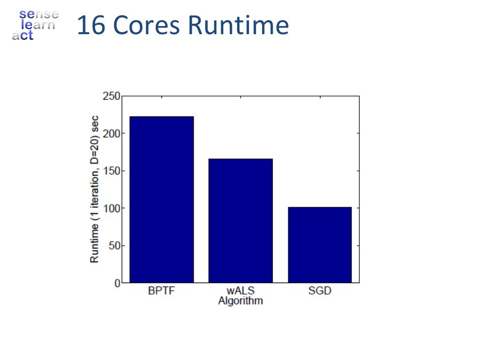 16 Cores Runtime
