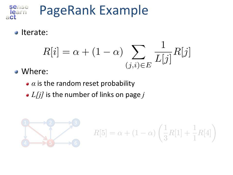 Classical Matrix Factorization Sparse Matrix Users Item d