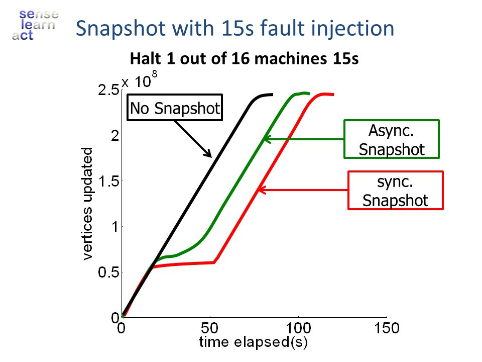 Snapshot with 15s fault injection No Snapshot Async. Snapshot sync. Snapshot Halt 1 out of 16 machines 15s