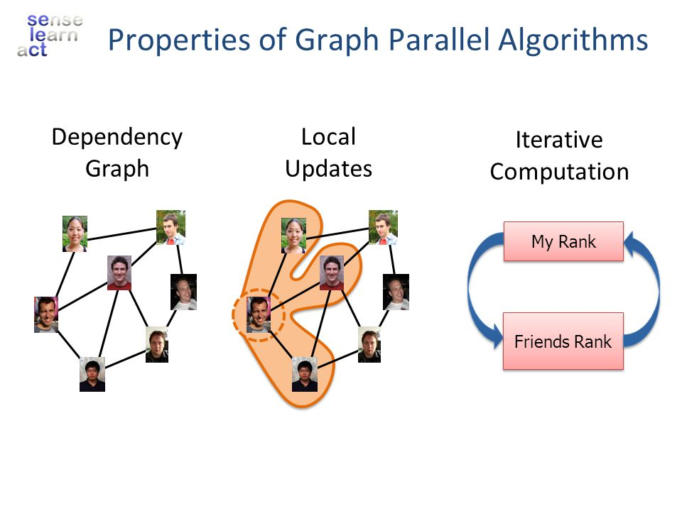 pagerank(i, scope){ // Get Neighborhood data (R[i], W ij, R[j]) scope; // Update the vertex data // Reschedule Neighbors if needed if R[i] changes then reschedule_neighbors_of(i); } Update Functions An update function is a user defined program which when applied to a vertex transforms the data in the scope of the vertex Dynamic computation