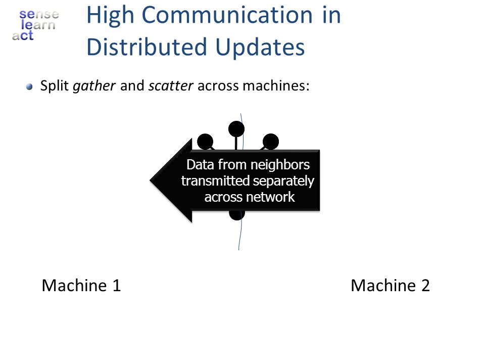Split gather and scatter across machines: High Communication in Distributed Updates Y Machine 1Machine 2 Data from neighbors transmitted separately ac