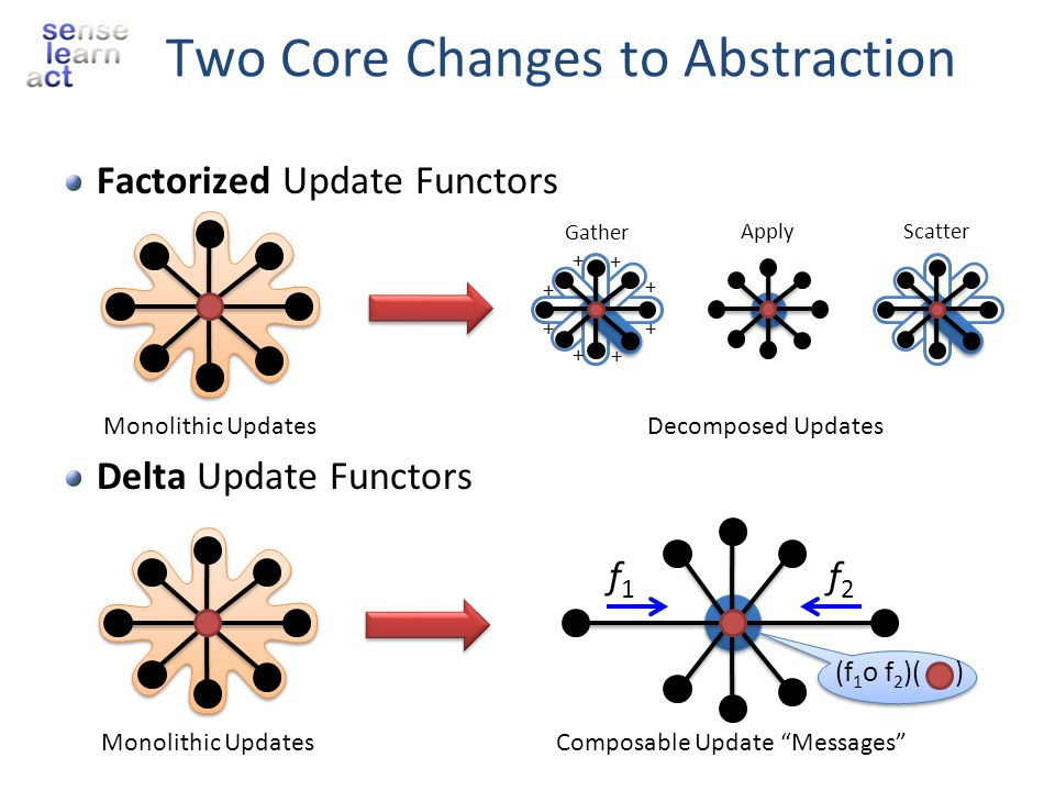 Factorized Update Functors Delta Update Functors Two Core Changes to Abstraction Monolithic Updates + + + + + + + + Gather ApplyScatter Decomposed Upd