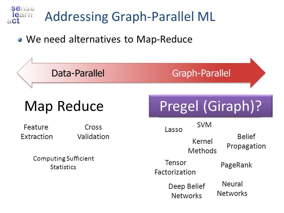 GraphLab Libraries Matrix factorization SVD,PMF, BPTF, ALS, NMF, Sparse ALS, Weighted ALS, SVD++, time-SVD++, SGD Linear Solvers Jacobi, GaBP, Shotgun Lasso, Sparse logistic regression, CG Clustering K-means, Fuzzy K-means, LDA, K-core decomposition Inference Discrete BP, NBP, Kernel BP