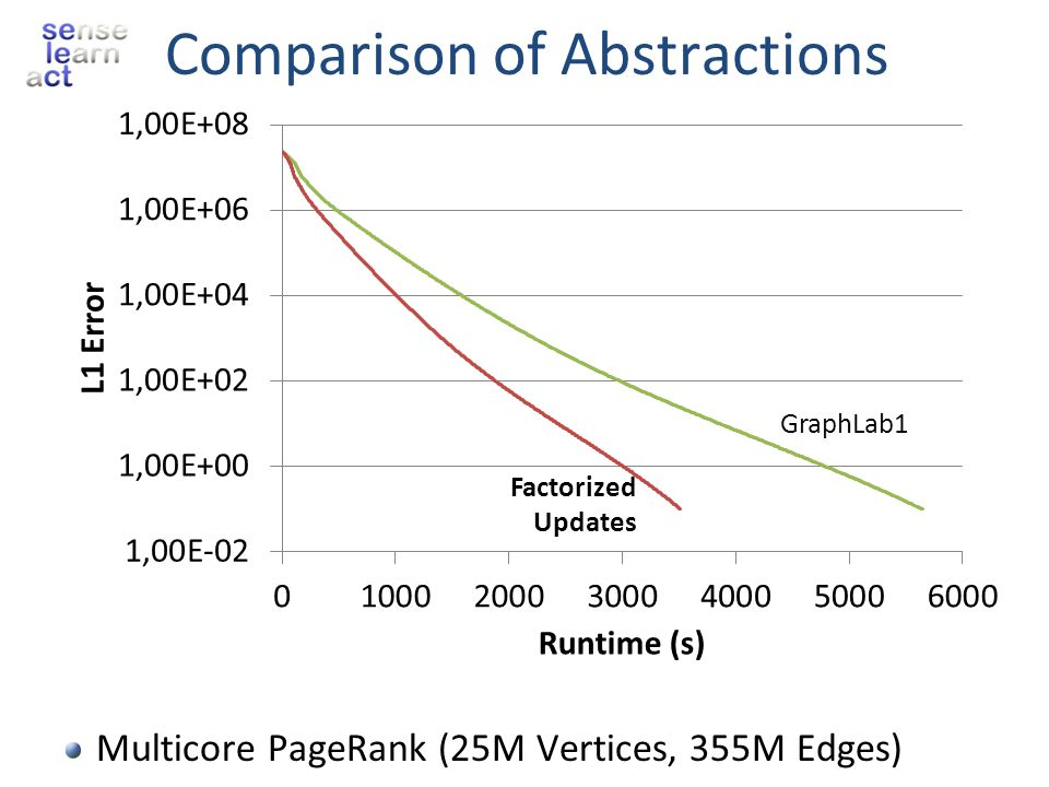 Comparison of Abstractions Multicore PageRank (25M Vertices, 355M Edges) GraphLab1 Factorized Updates