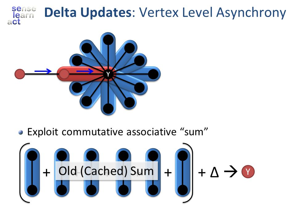 Delta Updates: Vertex Level Asynchrony Exploit commutative associative sum + + + + + + Δ Y Old (Cached) Sum Y