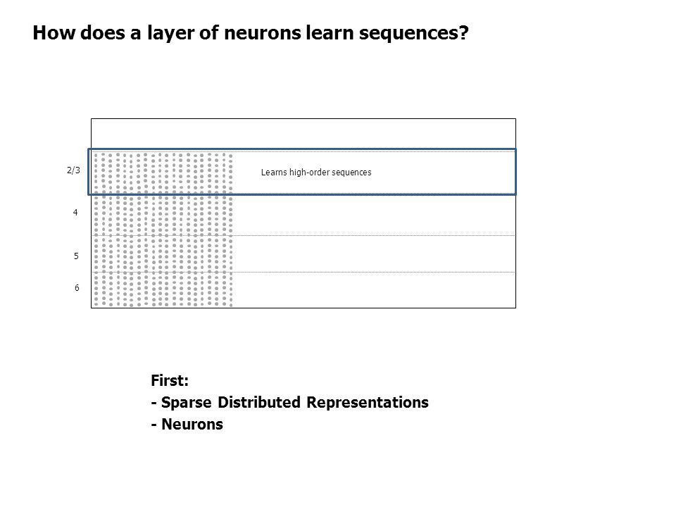 How does a layer of neurons learn sequences? 2/3 4 5 6 Learns high-order sequences First: - Sparse Distributed Representations - Neurons