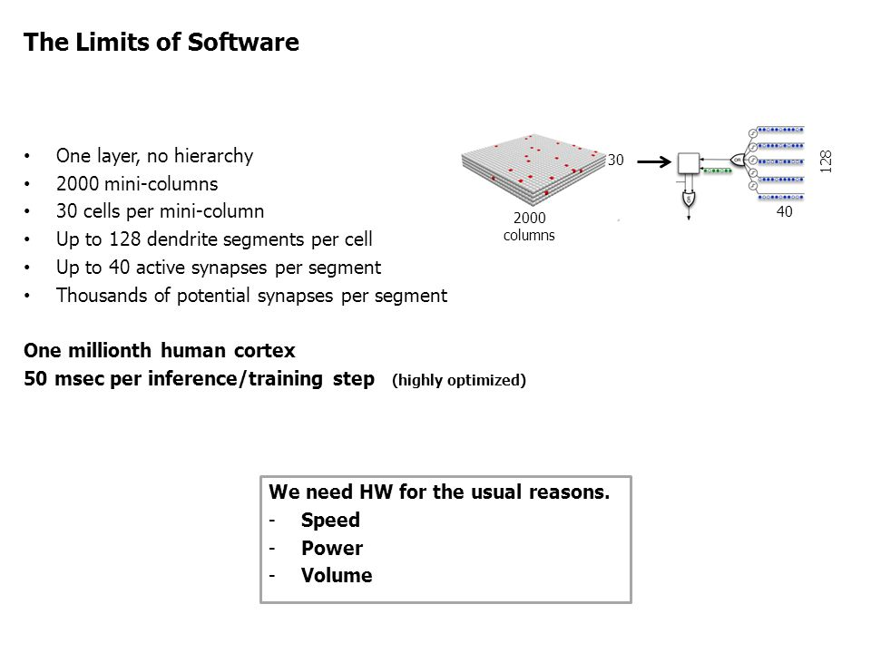 The Limits of Software One layer, no hierarchy 2000 mini-columns 30 cells per mini-column Up to 128 dendrite segments per cell Up to 40 active synapse