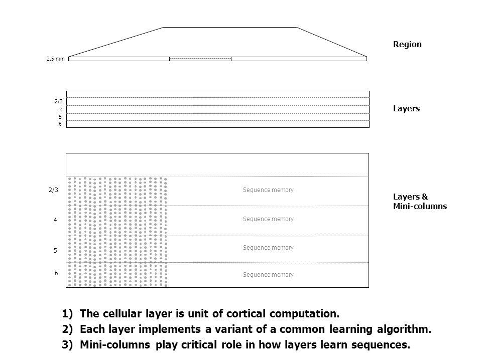 Sequences of Word SDRs Training set eatsfox .