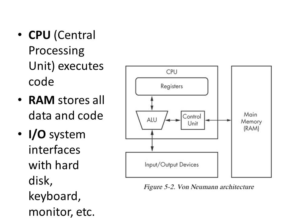 CPU (Central Processing Unit) executes code RAM stores all data and code I/O system interfaces with hard disk, keyboard, monitor, etc.