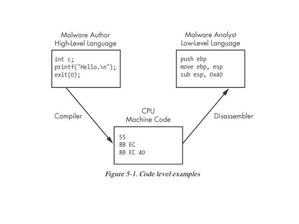 Six Levels of Abstraction Hardware Microcode Machine code Low-level languages High-level languages Interpreted languages