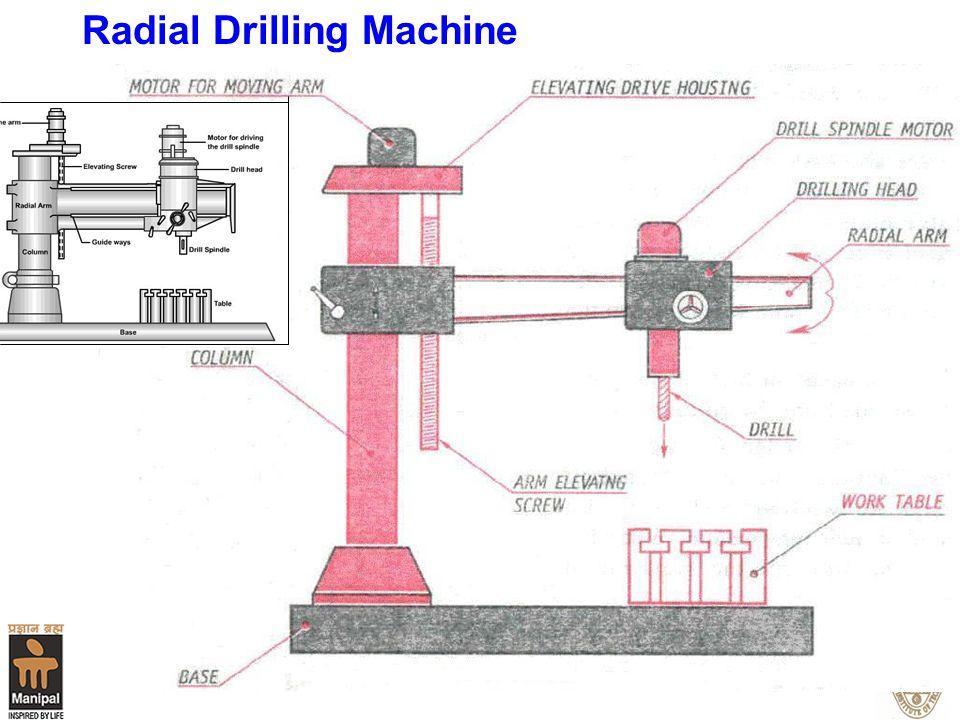 Dept. of Mech & Mfg. Engg. 11 Radial Drilling Machine