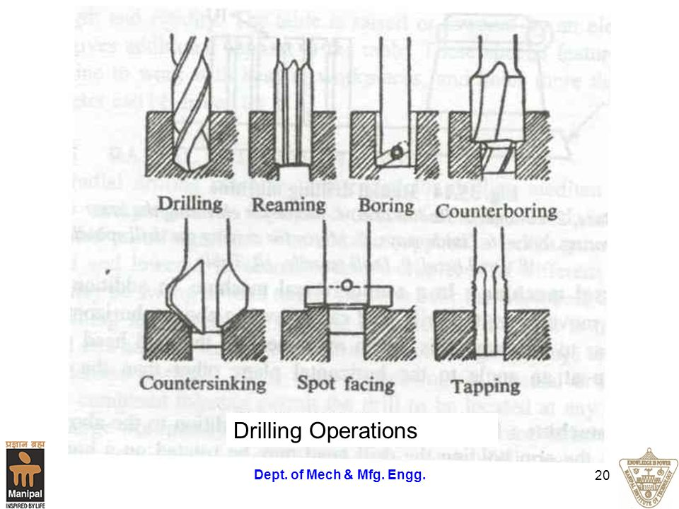 Dept. of Mech & Mfg. Engg. 20 Drilling Operations