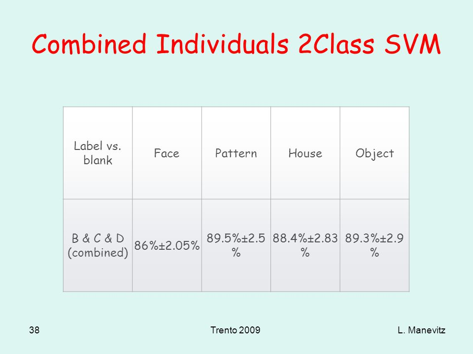 L. ManevitzTrento 2009 38 Combined Individuals 2Class SVM Label vs.