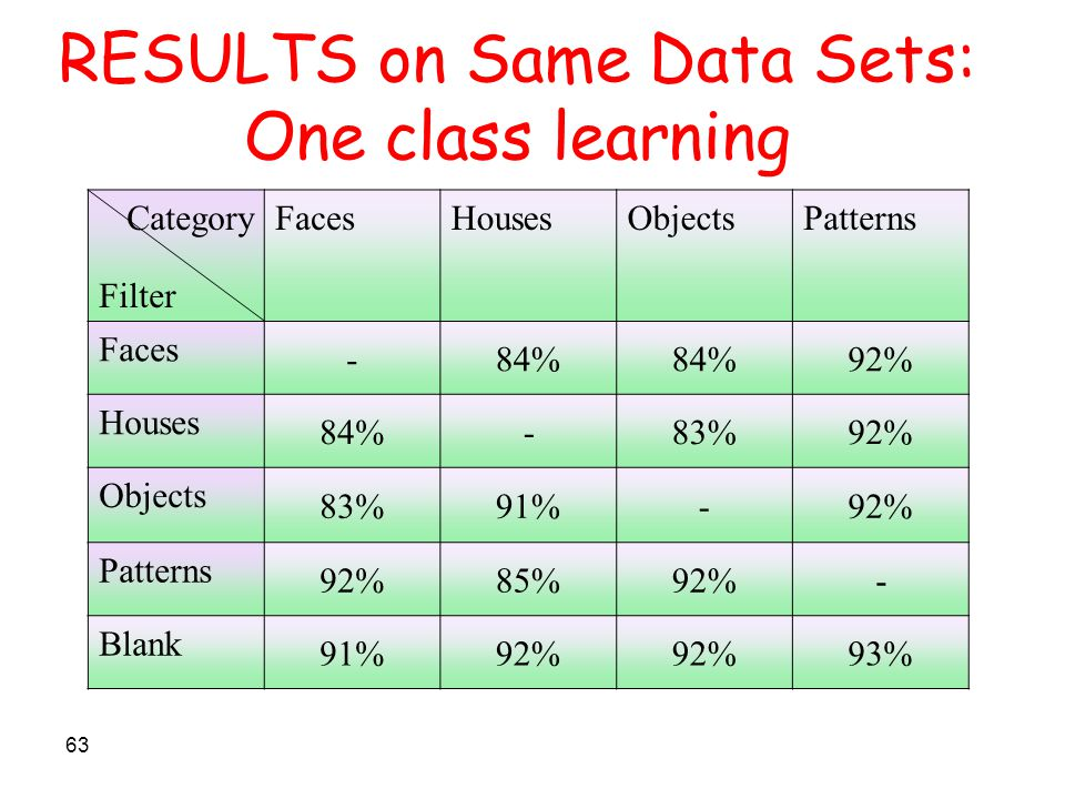 63 RESULTS on Same Data Sets: One class learning PatternsObjectsHousesFacesCategory Filter 92%84% - Faces 92%83%-84% Houses 92%-91%83% Objects -92%85%92% Patterns 93%92% 91% Blank