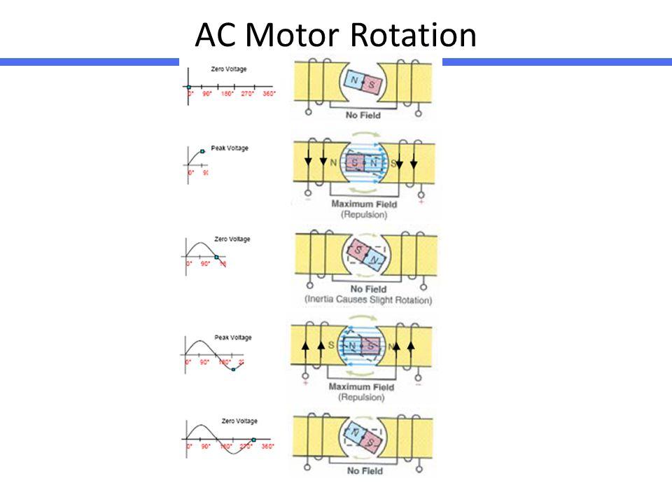 AC Motor Rotation