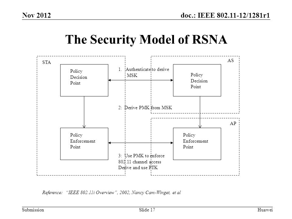 doc.: IEEE 802.11-12/1281r1 Submission The Security Model of RSNA HuaweiSlide 17 Policy Decision Point Policy Decision Point Policy Enforcement Point