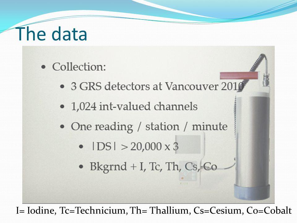 The data I= Iodine, Tc=Technicium, Th= Thallium, Cs=Cesium, Co=Cobalt