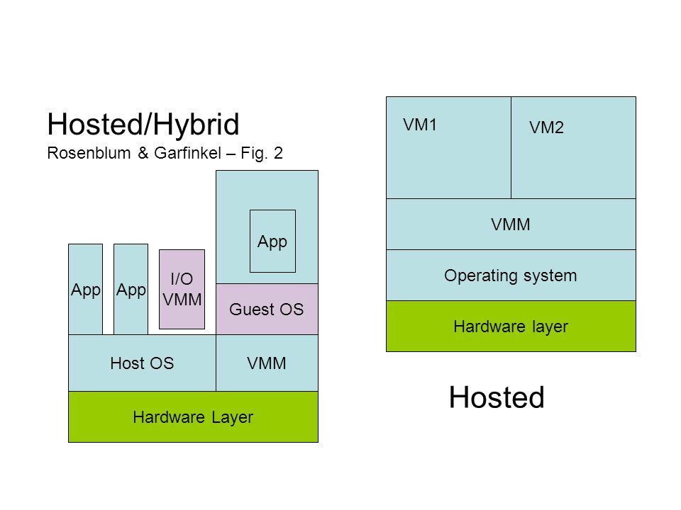 Hardware layer Operating system VMM VM1 VM2 Hosted/Hybrid Rosenblum & Garfinkel – Fig. 2 Hardware Layer Host OSVMM App Guest OS App I/O VMM Hosted