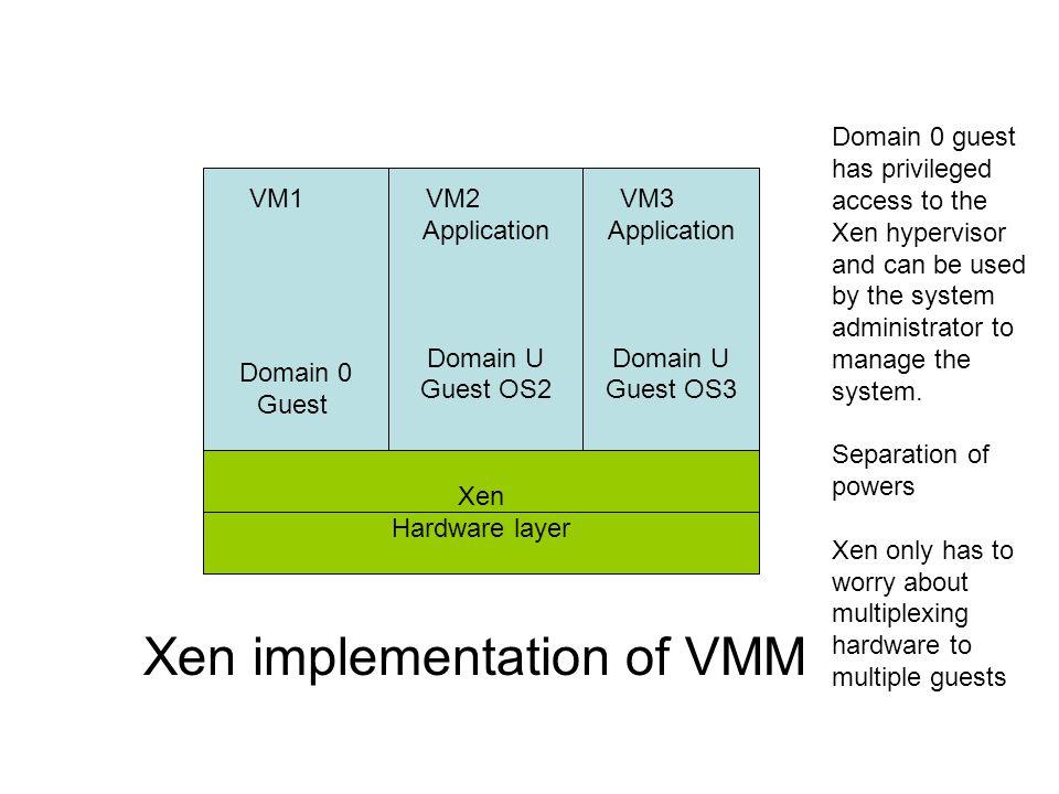 Xen Hardware layer Domain 0 Guest Application Domain U Guest OS2 Application Domain U Guest OS3 VM1VM2VM3 Xen implementation of VMM Domain 0 guest has