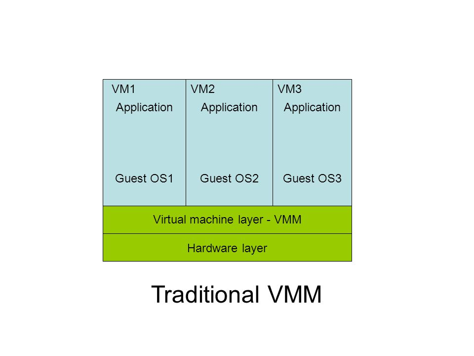 Virtual machine layer - VMM Hardware layer Application Guest OS1 Application Guest OS2 Application Guest OS3 VM1VM2VM3 Traditional VMM
