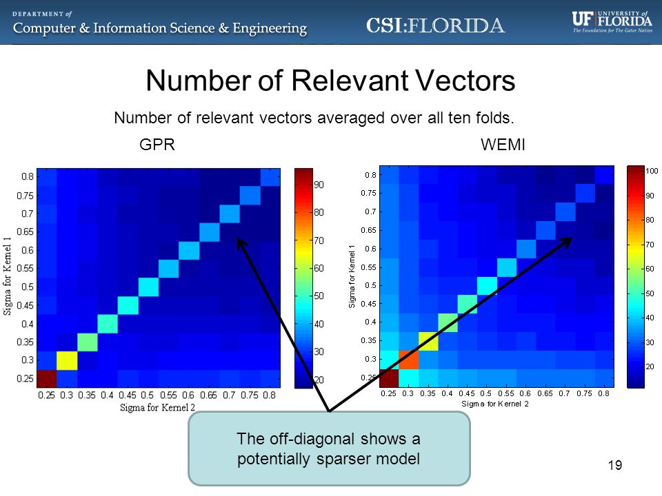 CSI :Florida Number of Relevant Vectors WEMIGPR Number of relevant vectors averaged over all ten folds.