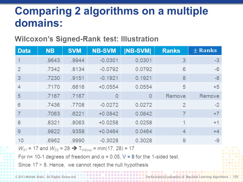Performance Evaluation of Machine Learning Algorithms © 2013 Mohak Shah All Rights Reserved Comparing 2 algorithms on a multiple domains: W S1 = 17 and W S2 = 28 T Wilcox = min(17, 28) = 17 For n= 10-1 degrees of freedom and α = 0.05, V = 8 for the 1-sided test.