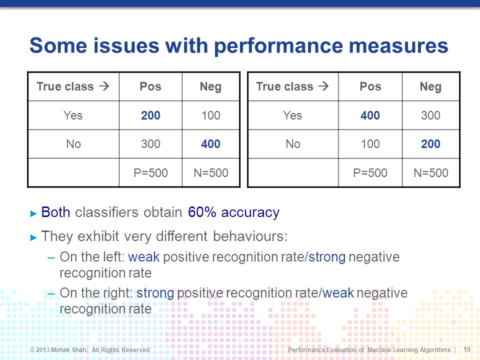 Performance Evaluation of Machine Learning Algorithms © 2013 Mohak Shah All Rights Reserved Some issues with performance measures Both classifiers obtain 60% accuracy They exhibit very different behaviours: –On the left: weak positive recognition rate/strong negative recognition rate –On the right: strong positive recognition rate/weak negative recognition rate 19 True class PosNeg Yes200100 No300400 P=500N=500 True class PosNeg Yes400300 No100200 P=500N=500