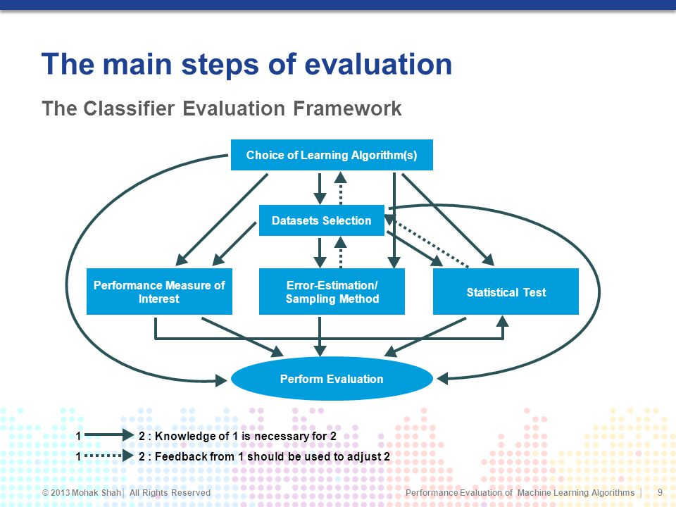 Performance Evaluation of Machine Learning Algorithms © 2013 Mohak Shah All Rights Reserved The main steps of evaluation 9 The Classifier Evaluation Framework 1 2 : Knowledge of 1 is necessary for 2 1 2 : Feedback from 1 should be used to adjust 2 Choice of Learning Algorithm(s) Datasets Selection Error-Estimation/ Sampling Method Performance Measure of Interest Statistical Test Perform Evaluation