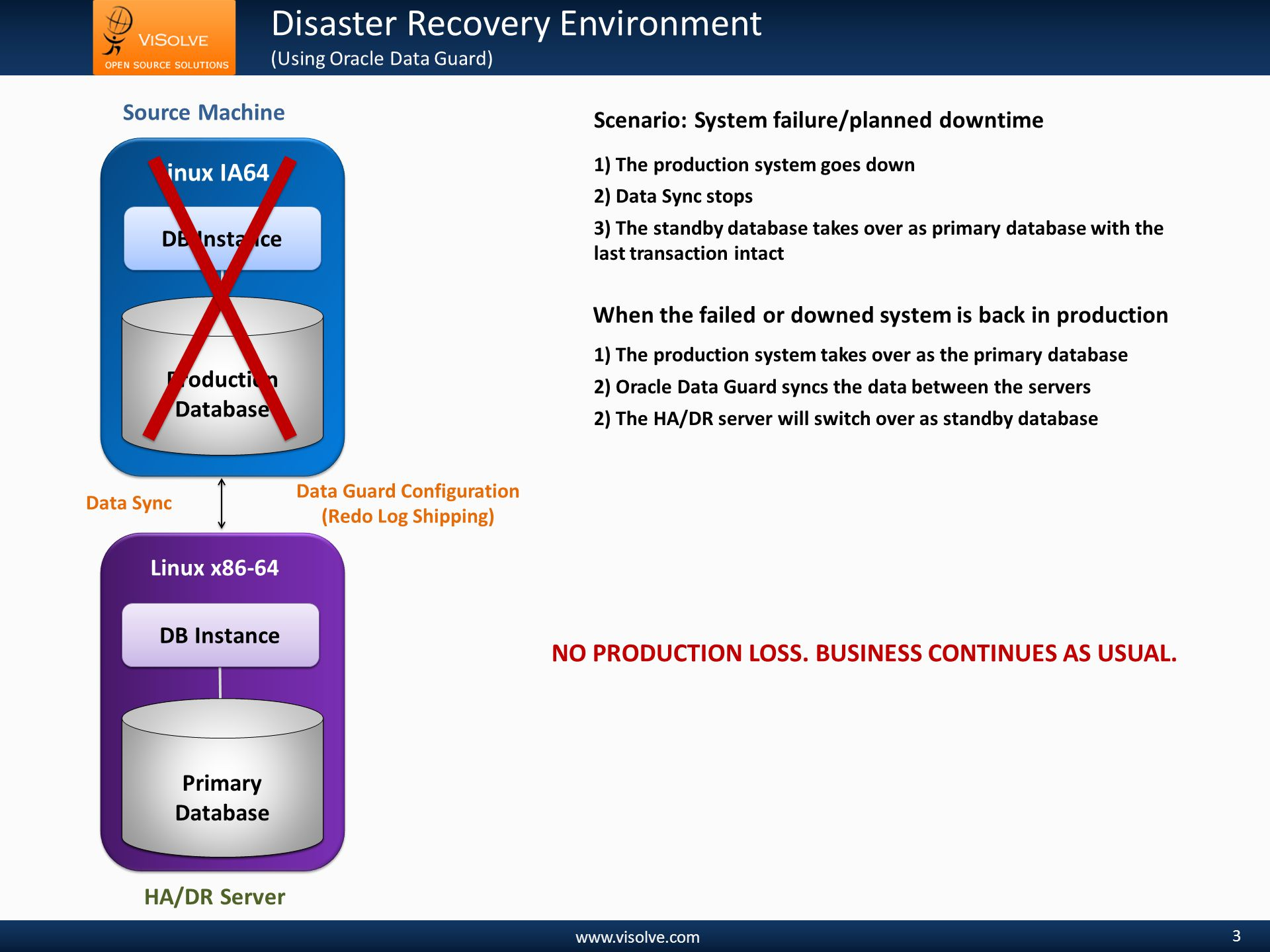 www.visolve.com Disaster Recovery Environment (Using Oracle Data Guard) 3 Source Machine Linux IA64 Production Database DB Instance Standby Database Linux x86-64 Standby Instance Data Guard Configuration (Redo Log Shipping) 1) The production system goes down 3) The standby database takes over as primary database with the last transaction intact 1) The production system takes over as the primary database 2) The HA/DR server will switch over as standby database Data Sync DB Instance Primary Database Scenario: System failure/planned downtime When the failed or downed system is back in production 2) Oracle Data Guard syncs the data between the servers HA/DR Server NO PRODUCTION LOSS.