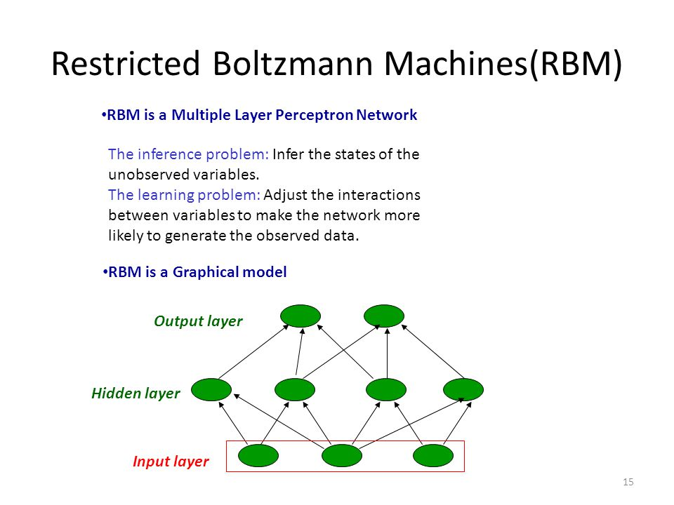 Restricted Boltzmann Machines(RBM) 15 RBM is a Graphical model Input layer Hidden layer Output layer RBM is a Multiple Layer Perceptron Network The in