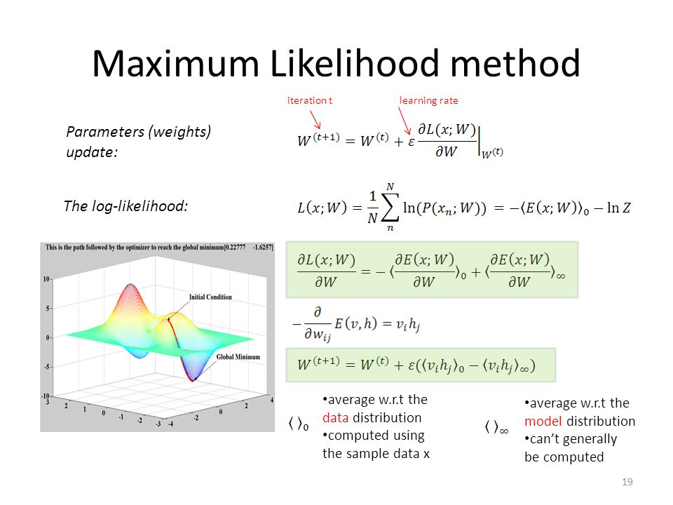 Maximum Likelihood method Parameters (weights) update: The log-likelihood: iteration t average w.r.t the data distribution computed using the sample d